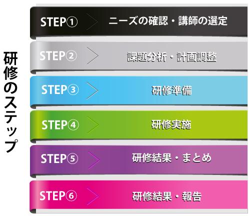 program_step